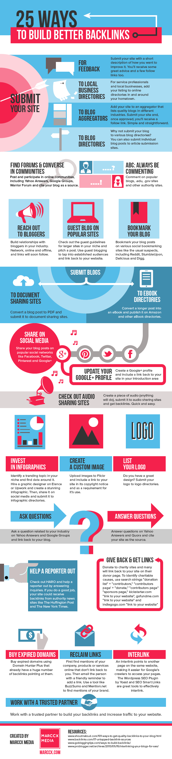 25 Ways to Build Backlinks: An Infographic