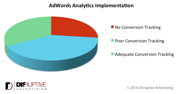 adwords-analytics-implementation-e1459987788811.png
