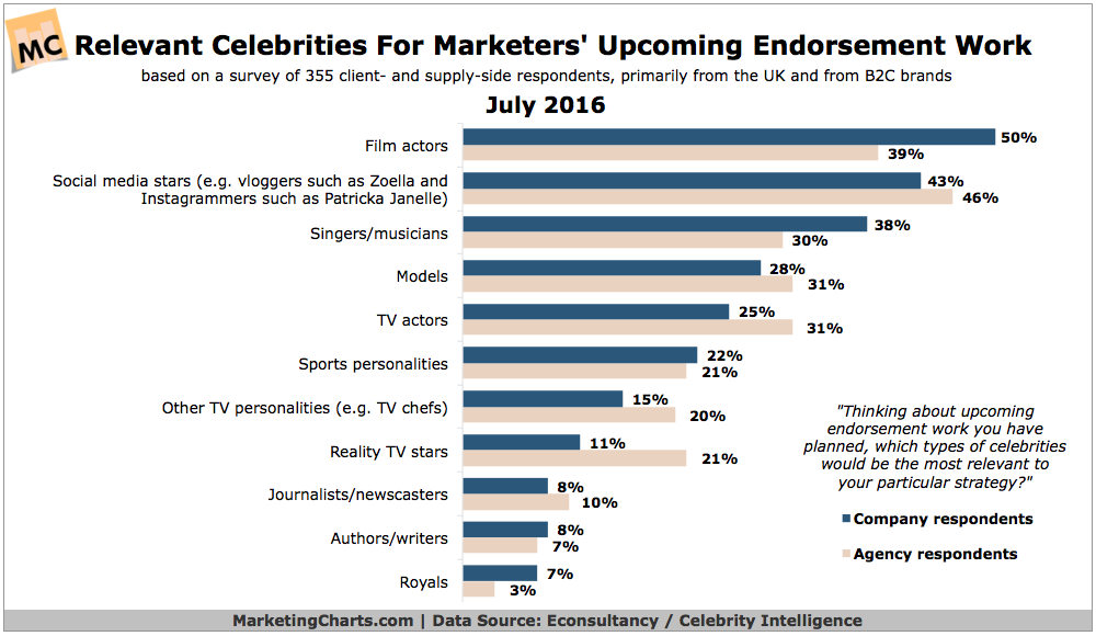 EconsultancyCelebrityIntelligence-Relevant-Celebrities-Endorsement-Work-July2016.png