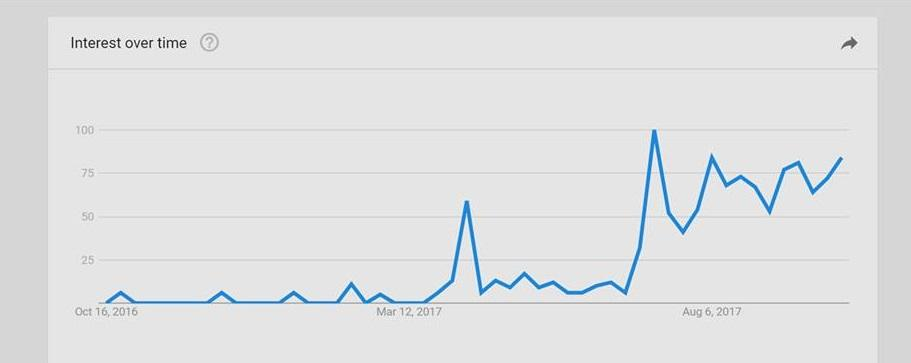google-trends-builderall.jpg